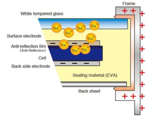 Solar panel PID