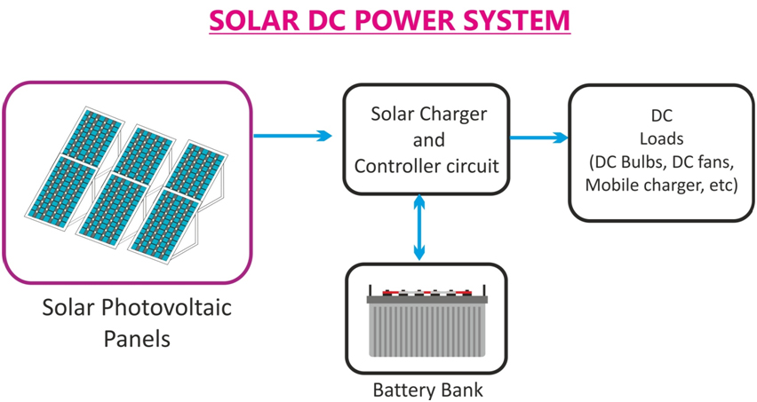 [SCHEMATICS_4UK]  Which is better in solar – DC or AC ? - Novergy Solar | Wiring Diagram Of Solar Panels Ups Battery Load Fan |  | Novergy