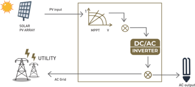 Is Your Solar Grid Future Ready? - Novergy Solar