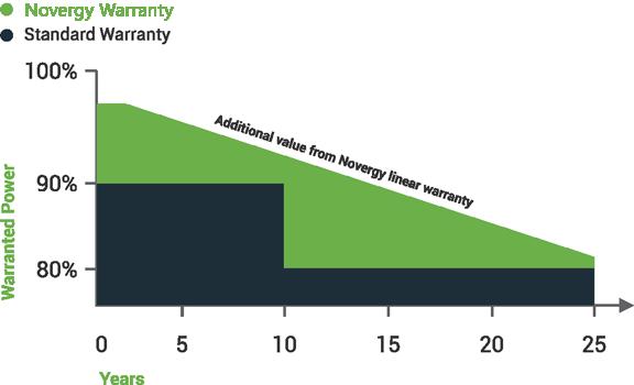 benefício do módulo solar-garantia linear de 25 anos