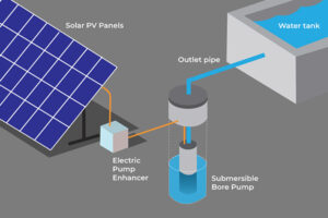 Revolutionize the farming industry with Novergy solar pumps