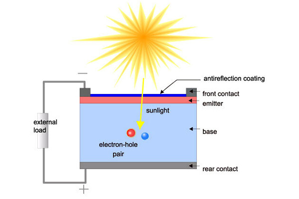 Understanding LID (Light Induced Degradation) and its effects on solar panels