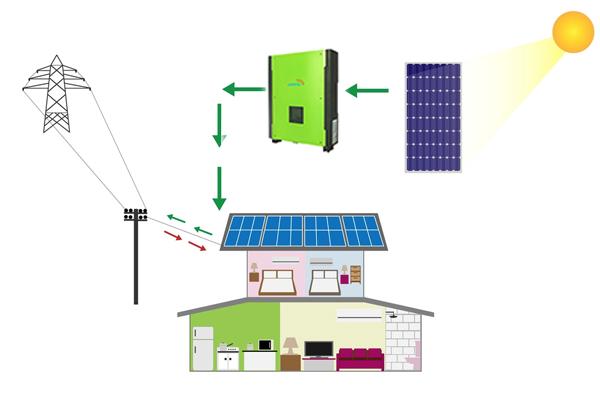 revenue generator for farmers via net metering